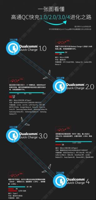 """解密高通首发全新""""QC4 """"快速充电技术1084"""