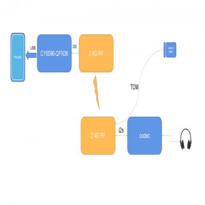 2.4G音频方案